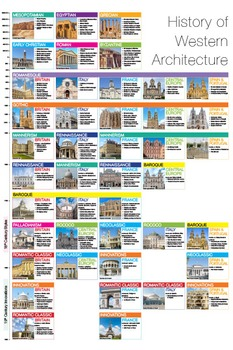 Poster - History of Western Architecture