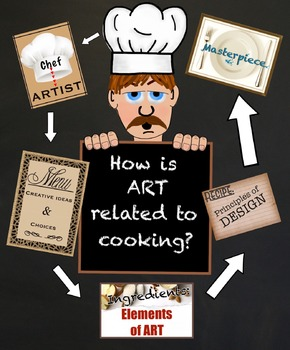 Poster: How is Cooking Related to Art?