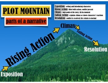 Poster - Plot Mountain