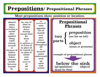 Poster - Prepositions and Prepositional Phrases