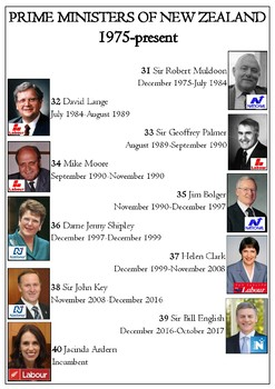 Poster - Prime Ministers of New Zealand