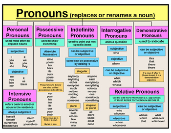 Poster - Pronouns  6.L.1 (full lists of different kinds of pronouns)