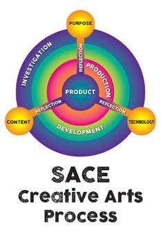 Poster - SACE Creative Arts Process