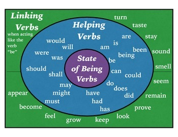 Poster - State of Being Verbs