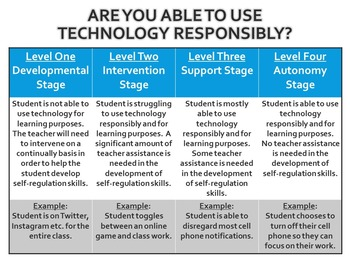Poster: Students and Technology