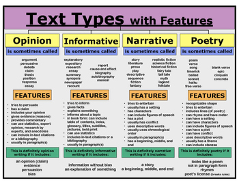 Poster - Text Types with Features