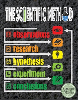Poster The Scientific Method {Messare Clips and Design}