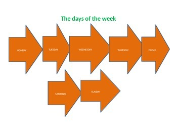 Poster The days of the week