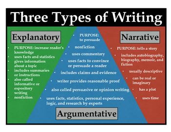 Poster - Three Types of Writing