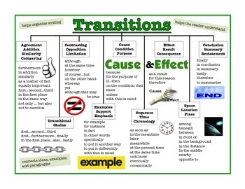 Poster - Transitions