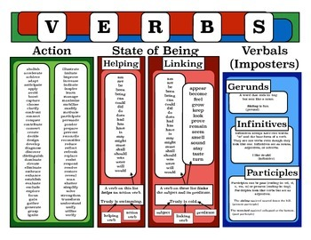 Poster Verbs By School By Danette Teachers Pay Teachers