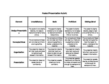 Poster and Presentation Rubric