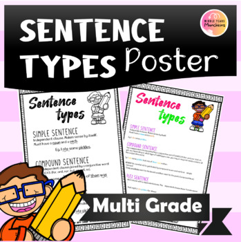 Poster for Sentence Types: Simple, Compound, Complex