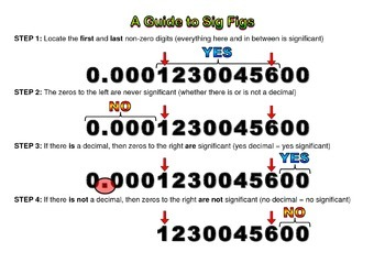 Poster, large type, Sig Figs (decimal and no decimal)