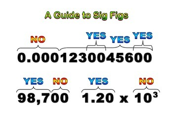 Poster, large type, simple diagram explaining Sig Figs