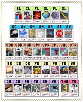 Poster of All Beginning Alphabet Blends –English