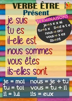 Poster verbe être en français
