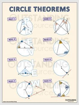 Posters - Circle Theorems (classroom display)