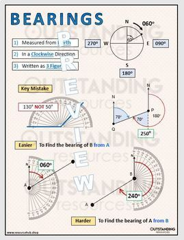 Posters - Bearings (classroom display)