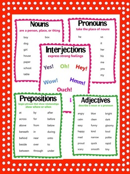 Parts of Speech and Types of Sentences- Posters