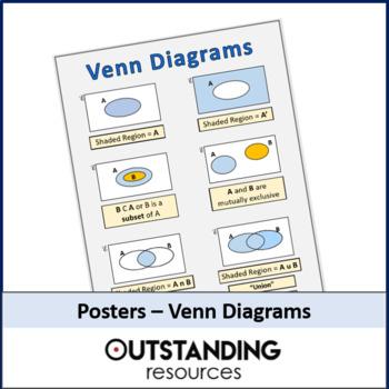 Posters - Sets or Venn Diagrams (classroom display)