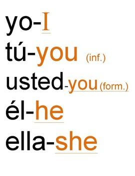 Posters - Spanish Subject Pronouns (Latin America)