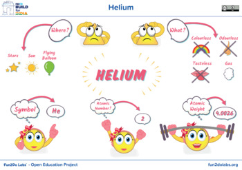 Posters for introducing Helium to kids