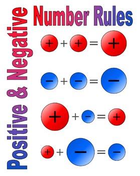 Postiive & Negative Number Rules