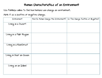 Postivie and Negative Effects of Humans to an Environment