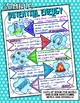 POTENTIAL ENERGY SCIENCE DOODLE NOTES, INTERACTIVE NOTEBOOK, MINI ANCHOR CHART