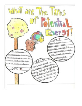 Potential Energy Lesson Interactive Notebook
