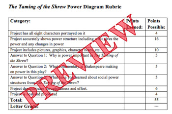 Power Diagram Project and Rubric for Shakespeare's The Taming of the Shrew