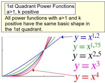 Power Functions Intro, Reference and 3 Assignments for PDF