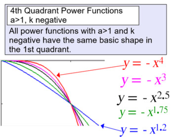 Power Functions Intro, Reference and 3 Assignments for Power Point