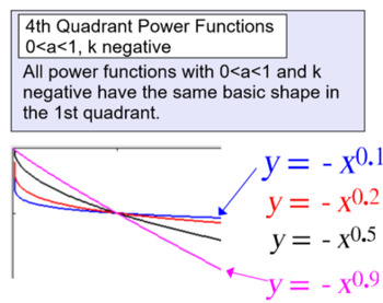 Power Functions Intro, Reference and 3 Assignments for SMART Notebook & Response