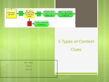 Power Point - Context Clues Grades 3-8