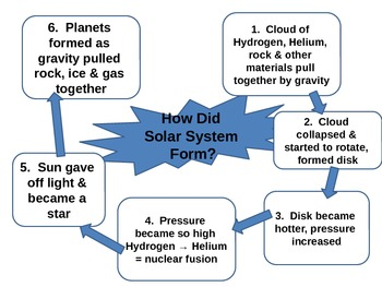 Power Point How Solar System Formed
