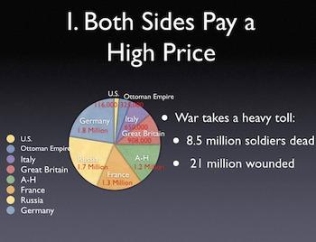 "WW1 ""A Global Conflict"" 1915-1918 PowerPoint / Keynote Presentation"
