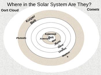 Power Point Oort Cloud, Kuiper Belt, Asteroid Belt Lesson