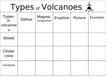 power point types of volcanoes chart by jjms teachers pay teachers. Black Bedroom Furniture Sets. Home Design Ideas