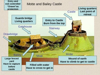 Power point Middle Ages for grade 7-8