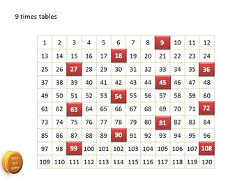 Power point Which helps teach the Times tables