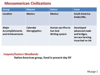 American History Major Topics Review 1600s-2000s PowerPoint