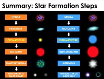 Cosmology - Stars, Galaxies, Universe and the Big Bang