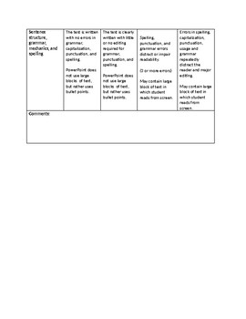 PowerPoint Grading Rubric