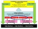 PowerPoint- Interest Groups