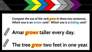 Action and Linking Verbs...and How to Tell the Difference {PowerPoint Lesson}