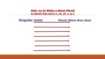 PowerPoint: Making Singular Nouns Plural
