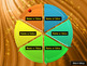 PowerPoint Quiz Show Spinning Wheel