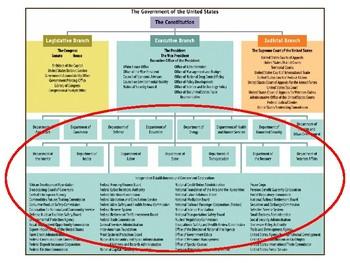PowerPoint: The Bureaucracy